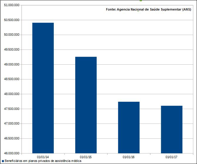 Redução do número de beneficiários